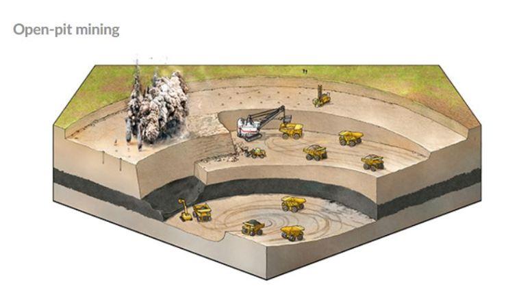 Open Pit Mining SUEK website
